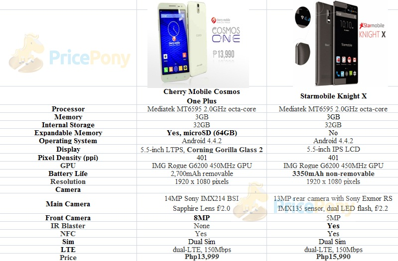 Cherry Mobile Cosmos One Plus vs StarMobile Knight X